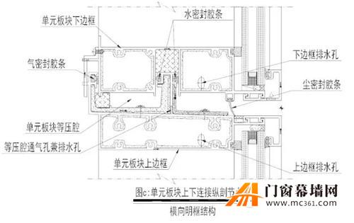 单元式幕墙的典型结构组装与密封分析